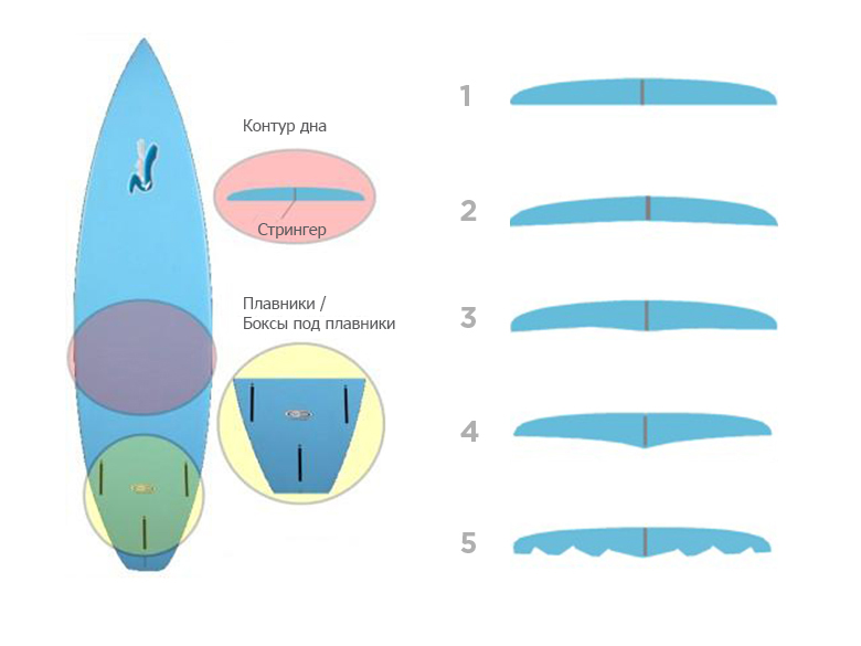 surfboard_bottom_780x585