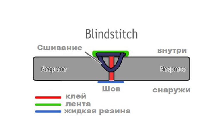 blindstitch-wetsuit-seam