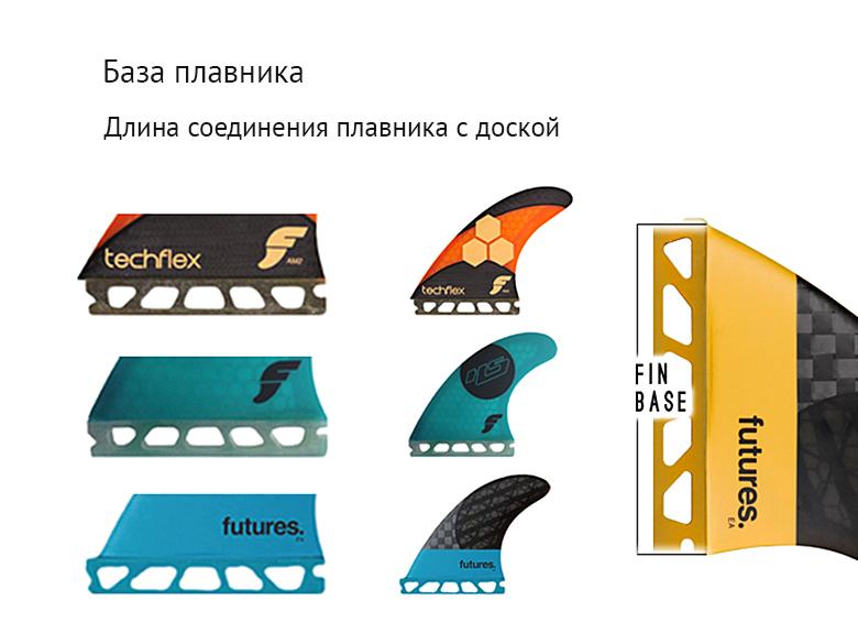 Сверху изображен  длинный плавник Futures Fins AM2, с плавником средней длины Hayden shapes посередине и коротким F4 Black Stix внизу