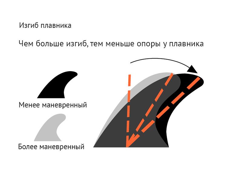 Углы наклона и изгиба велияют на маневренность доски