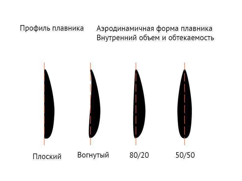 Профиль плавника определяет внутренний объем и обтекаемость плавника
