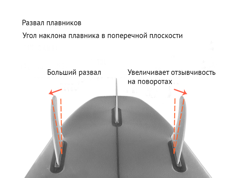 Развал означает угол наклона плавника в поперечной плоскости