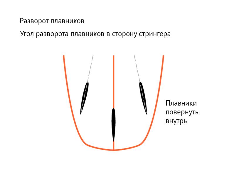 На иллюстрации показан разворот плавников в сторону стрингера
