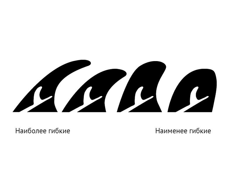 От самых гибких до самых жестких финов слева направо: Flex, Rake, Pivot и DFin
